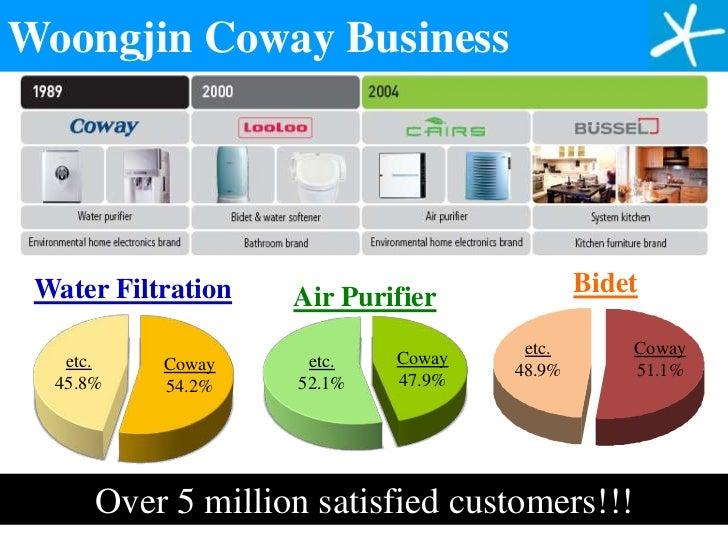 Malaysia Coway Latest Promotions