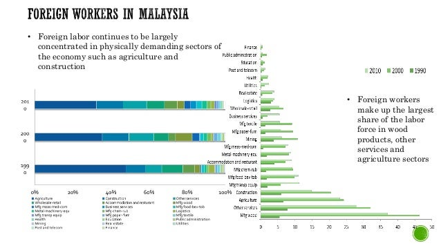 the foreign workers in malaysia economics essay Malaysia desperately needs the migrant workers in order to keep up with sustainable economic development and rapid economic progress in the country however, the government should be very vigilant and play an active role in employing the.
