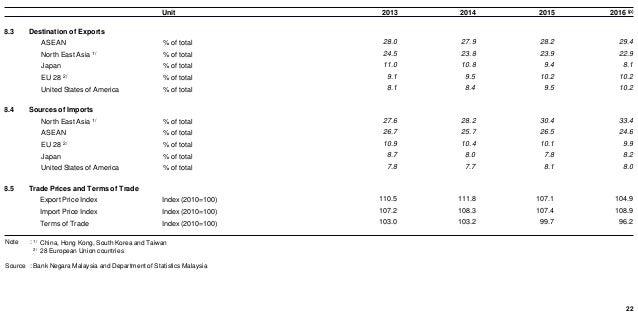 Malaysia economic in figures 2017