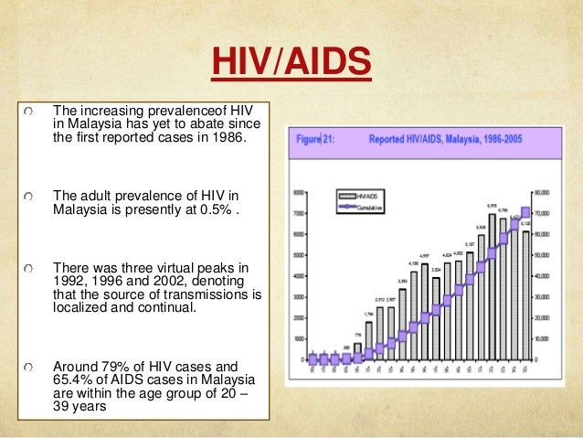 Malaysia sexually transmitted diseases statistics