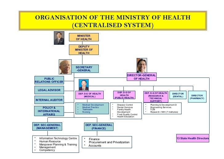Malaysian Healthcare System