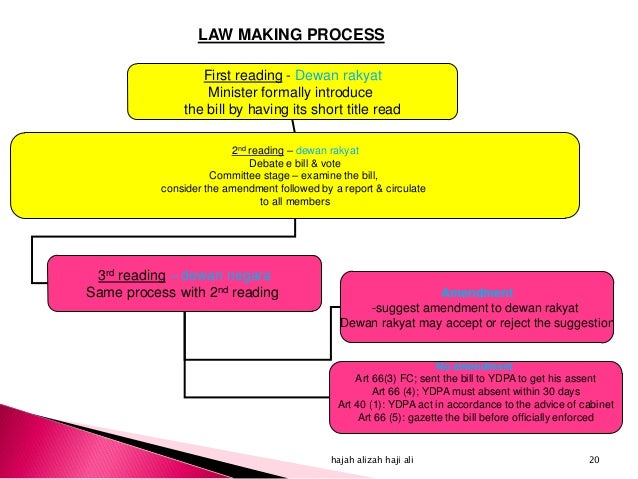legislative process in malaysian parliament Minister the last stage of the law-making process – the publication of an act in  official editions  the legislative process in national parliaments 10 in this work .