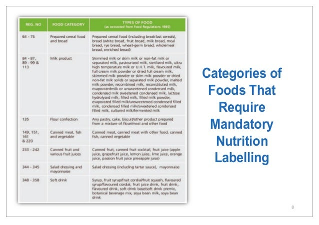 Malaysia Nutrition Labeling Claims2015
