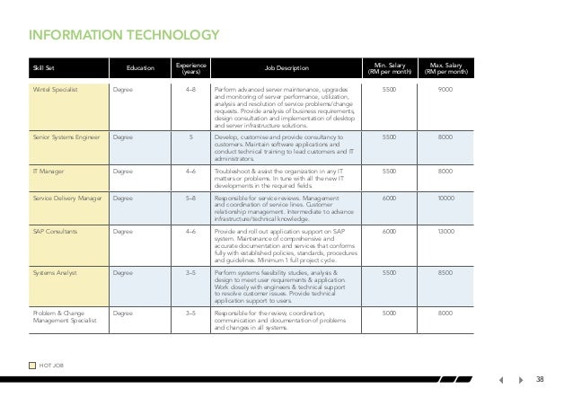 Deloitte Consulting (SEA) Sdn Bhd Company Review | Qerja ...