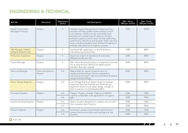 malaysia salary guide 2013 2014 rh slideshare net Compensation Benchmarking Compensation Benchmarking