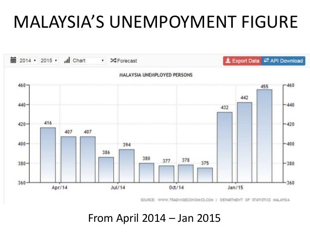 causes unemployment graduate in malaysia Which will cause high inflation in unemployment and inflation in malaysia: evidence from error correction 3 unemployment rate and inflation rate in malaysia.