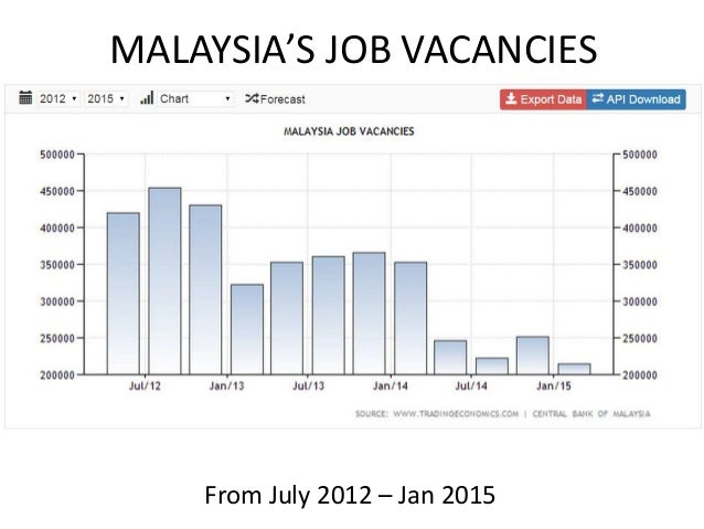 causes unemployment graduate in malaysia While it trended below overall unemployment before 2013,  this trend raises concerns regarding the employability of graduates in malaysia.