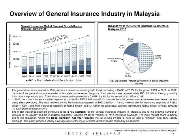 Malaysia Airlines Travel Insurance Coverage