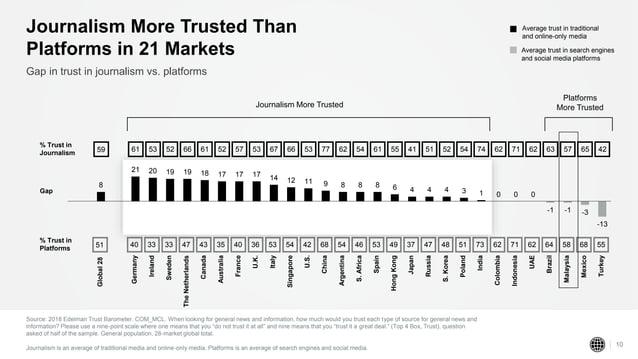 % Trust in Platforms 51 40 33 33 47 43 35 40 36 53 54 42 68 54 46 53 49 37 47 48 51 73 62 71 62 64 58 68 55 Global28 Germa...