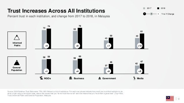 Source: 2018 Edelman Trust Barometer. TRU_INS. Below is a list of institutions. For each one, please indicate how much you...
