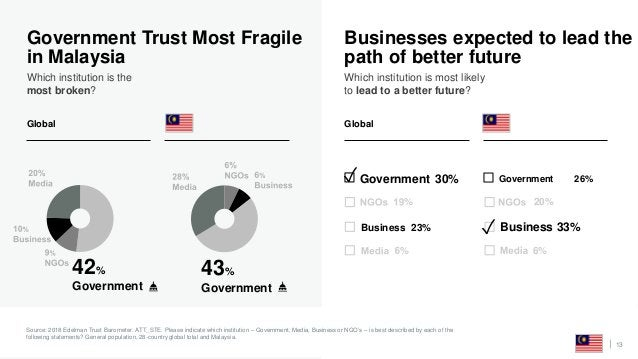 13 Government Trust Most Fragile in Malaysia Which institution is the most broken? Source: 2018 Edelman Trust Barometer. A...