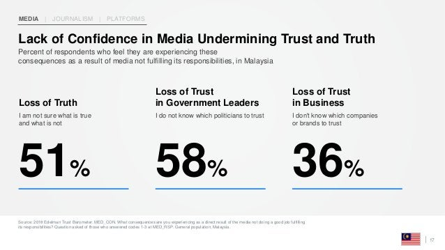 Source: 2018 Edelman Trust Barometer. MED_CON. What consequences are you experiencing as a direct result of the media not ...