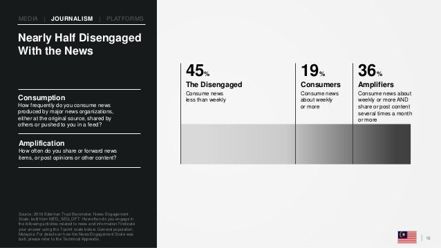 18 Consumption How frequently do you consume news produced by major news organizations, either at the original source, sha...