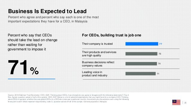 Business Is Expected to Lead Source: 2018 Edelman Trust Barometer. CEO_AGR. Thinking about CEOs, how strongly do you agree...