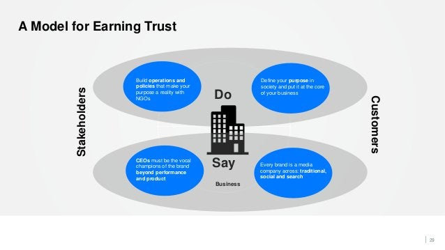 29 A Model for Earning Trust Stakeholders Customers Do Say Business CEOs must be the vocal champions of the brand beyond p...