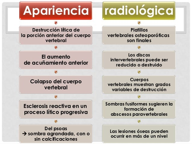 TAC          Osteopenia          del cuerpo           vertebral.Afectación o no del arco                                  ...