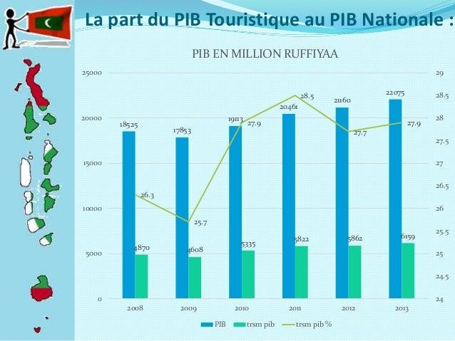 pib tourisme france