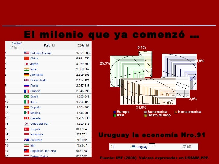 El milenio que ya comenzó … Uruguay la economía Nro.91 … Fuente: IMF (2008). Valores expresados en US$MM,PPP.