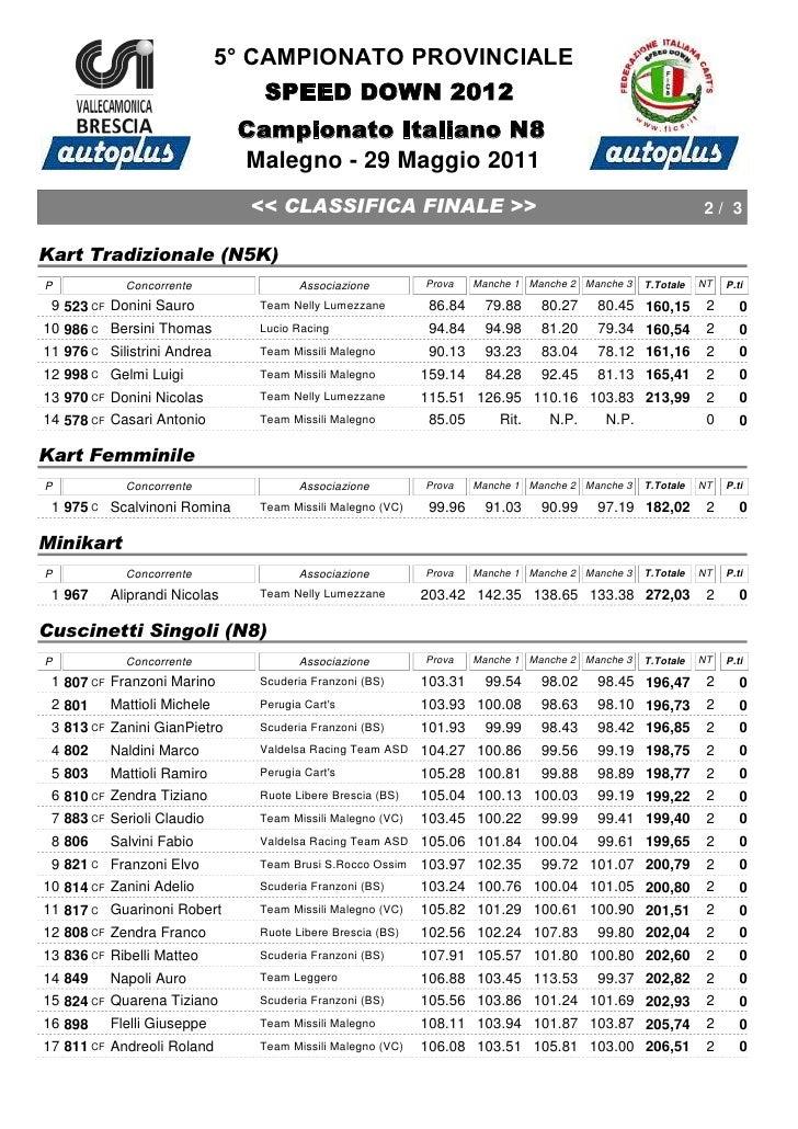 5° CAMPIONATO PROVINCIALE                                 SPEED DOWN 2012                              Campionato Italiano...
