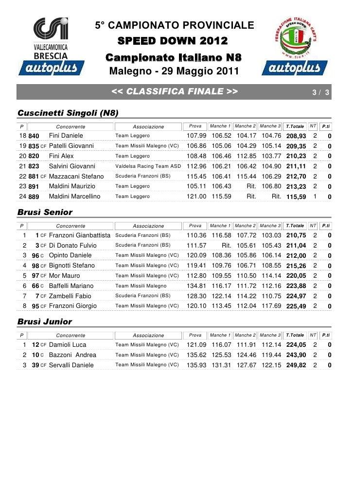 5° CAMPIONATO PROVINCIALE                                 SPEED DOWN 2012                               Campionato Italian...