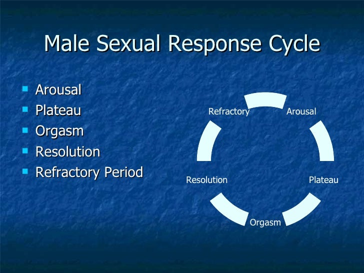 Male sexual disorders
