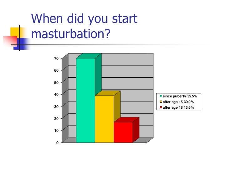 How many times do guys masturbate