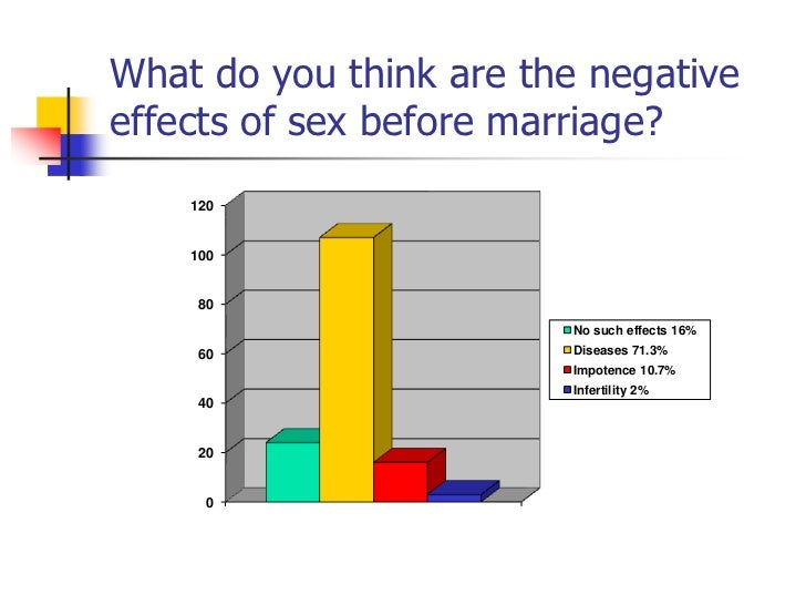 Effects of sex before marriage