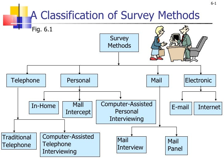 A Classification of Survey Methods Fig. 6.1 Traditional Telephone Computer-Assisted Telephone Interviewing Mail Interview ...