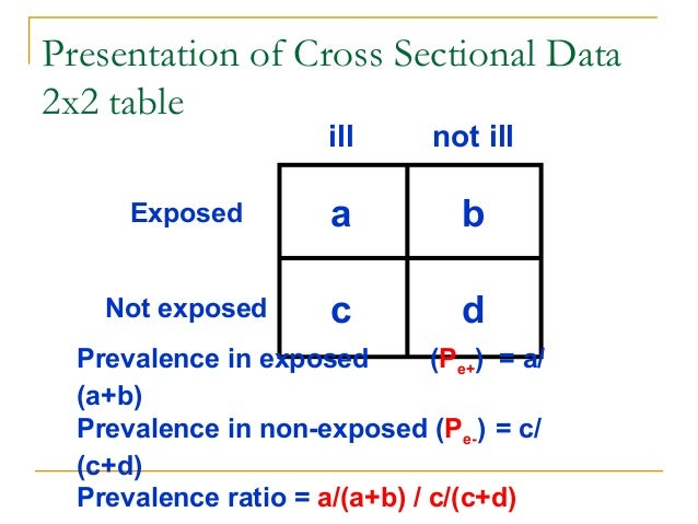 limitations of ratio analysis for cross sectional The method called time-series cross-section (tscs) consists of time-series data   yet, the advantages often outweigh the disadvantages.