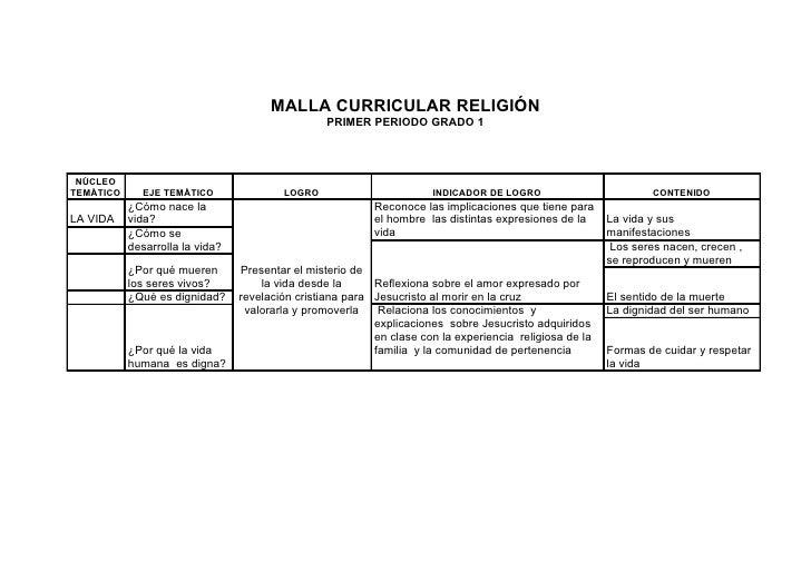 MALLA CURRICULAR RELIGIÓN                                                   PRIMER PERIODO GRADO 1      NÚCLEO TEMÁTICO   ...
