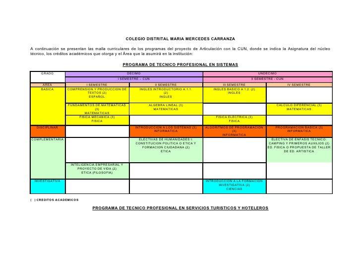 COLEGIO DISTRITAL MARIA MERCEDES CARRANZA  A continuación se presentan las malla curriculares de los programas del proyect...