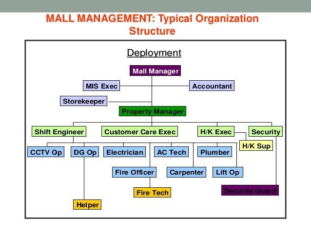 Mall managment | 638 x 479 jpeg 61kB