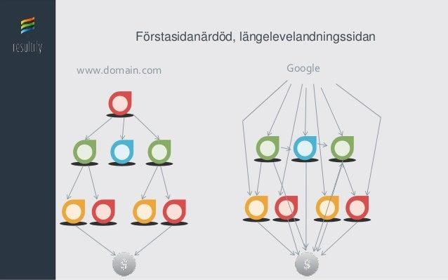 Förstasidanärdöd, längelevelandningssidanwww.domain.com                    Google