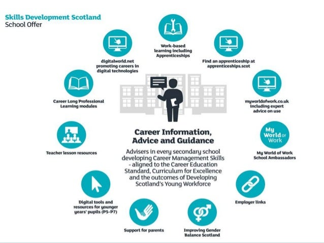 Cms the blueprint framework for career learning in scotland programme 10 malvernweather Choice Image