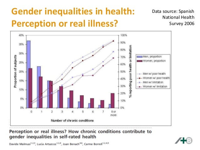 the health inequalities between genders Abstract objective we propose a new method to measure health inequalities caused by conditions amenable to policy intervention and use this to identify health differences between sexes and age groups.