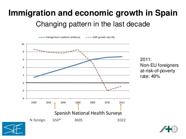 Evolution of migrants' health in times of economic crisis in Spain: e…