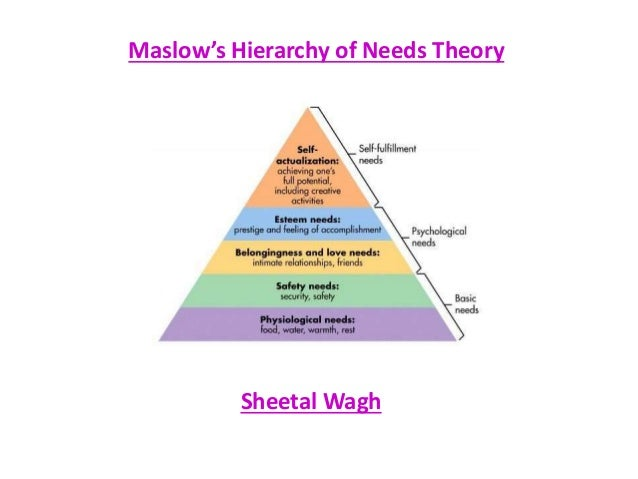 maslows hierarchy of needs for kids