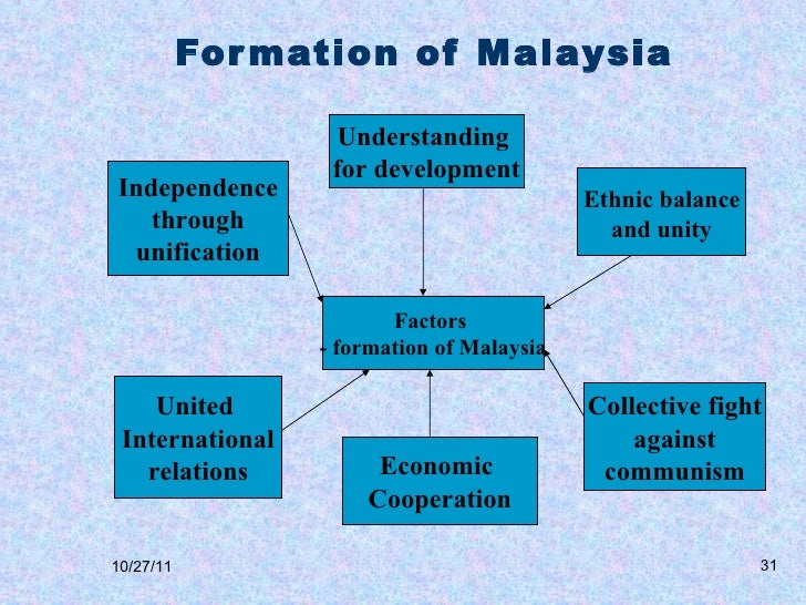 factors for formation of malaysia Lesson 4 the formation of malaysia 10 introduction in the name of allah, most gracious, most merciful the idea of the formation of.
