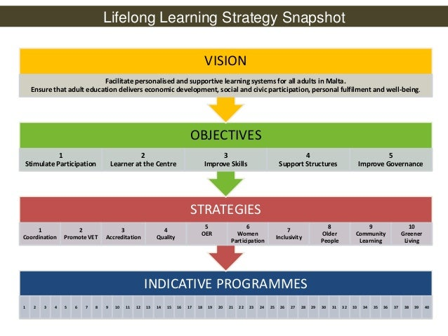 learning teaching strategies in lifelong Unless the united states makes critical adjustments now to its national human  capital investment strategies, our education attainment levels.
