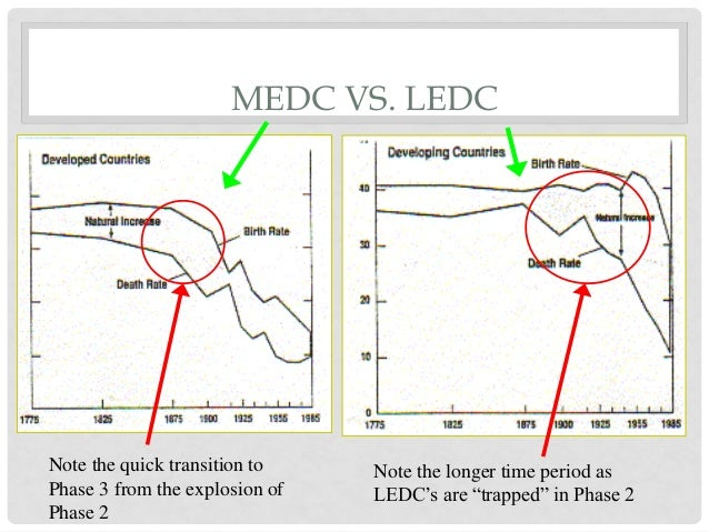 medc vs ledc energy Peru is an medc because it has a small amount of money and more  energy  supply is linked to a countries development because the uk can.