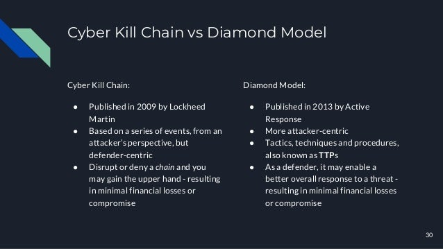 Cyber Kill Chain vs Diamond Model Cyber Kill Chain: ● Published in 2009 by Lockheed Martin ● Based on a series of events, ...