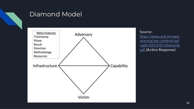 Diamond Model 32 Source: http://www.activerespo nse.org/wp-content/upl oads/2013/07/diamond. pdf (Active Response)