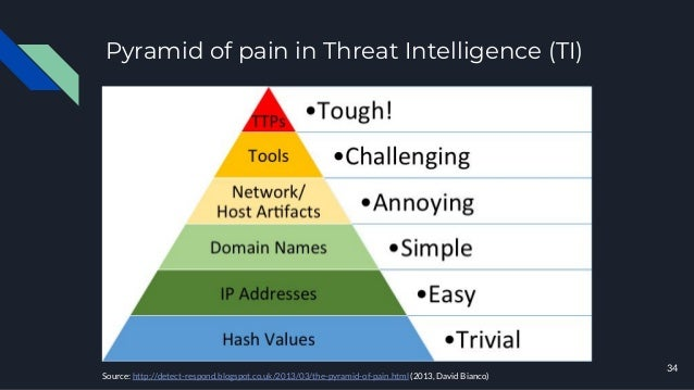 Pyramid of pain in Threat Intelligence (TI) 34 Source: http://detect-respond.blogspot.co.uk/2013/03/the-pyramid-of-pain.ht...