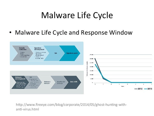 "malware lifecycle 2017-6-28  this means that even though this malware is functionally ransomware, for threat assessment purposes, it should be functionally considered a ""wiper"" attack lifecycle we are aware of the following information about how the petya attack lifecycle."
