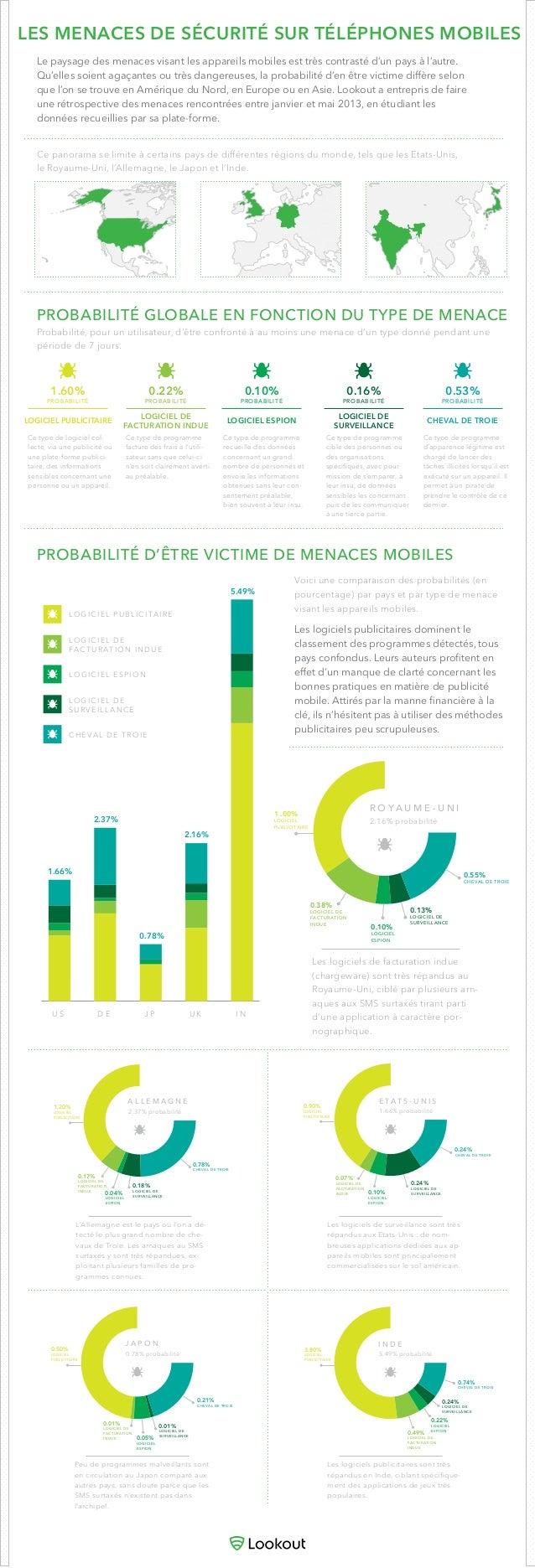 LES MENACES DE SÉCURITÉ SUR TÉLÉPHONES MOBILESLe paysage des menaces visant les appareils mobiles est très contrasté d'un ...