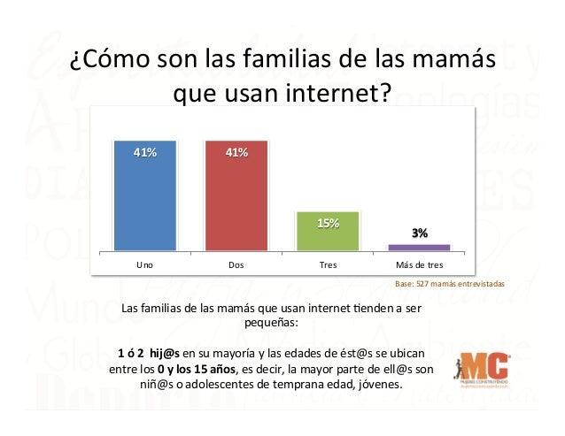 ¿Cómo  son  las  familias  de  las  mamás   que  usan  internet?     41%    41%    15%   Uno ...