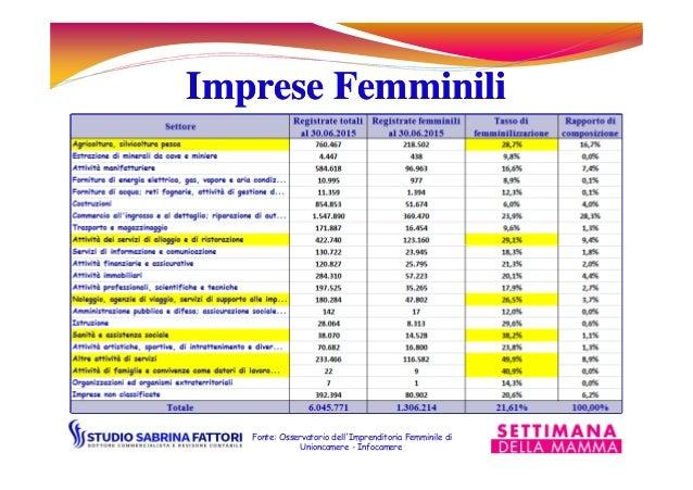 Imprese FemminiliImprese Femminili Fonte: Osservatorio dell'Imprenditoria Femminile di Unioncamere - Infocamere