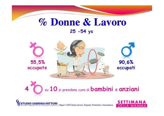 % Donne & Lavoro% Donne & Lavoro 25 -54 ys 55,5%55,5% 90,6%90,6% occupate occupati Fonte: Report 2014 Osservatorio Imprese...