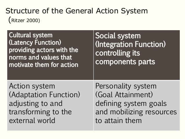 talcott parson s functional imperatives Action systems and social systems talcott parsons  an action system's primary  but also specific modes of orientation for acting under the functional and.