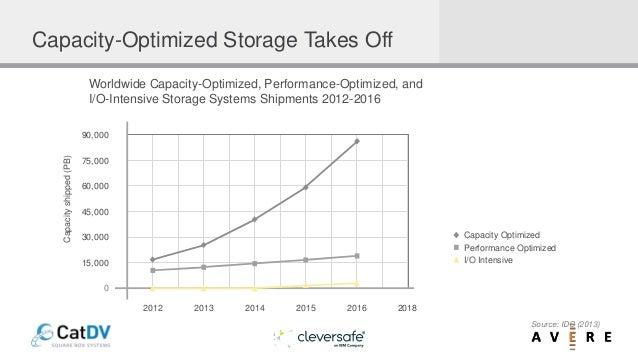 2012 2013 2014 2015 2016 2018 0 30,000 45,000 60,000 75,000 90,000 15,000 Capacity Optimized Performance Optimized I/O Int...